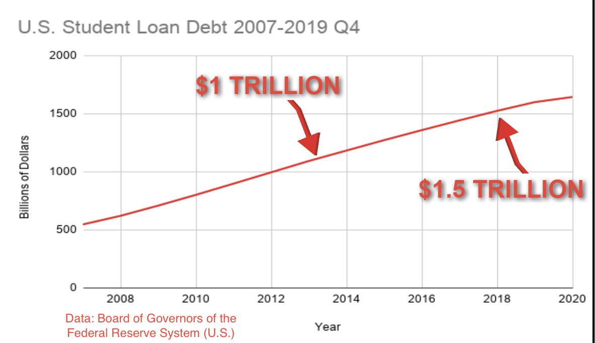 U.S. Student Loan Debt Soars to $1.6 Trillion