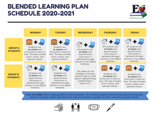 Edmond public schools created a graphic of the blended learning plan indicating that students would attend school in A-B groups on Monday and Tuesday, Wednesdays virtual for disinfection of building, Thursday-Friday returns to A-B format.